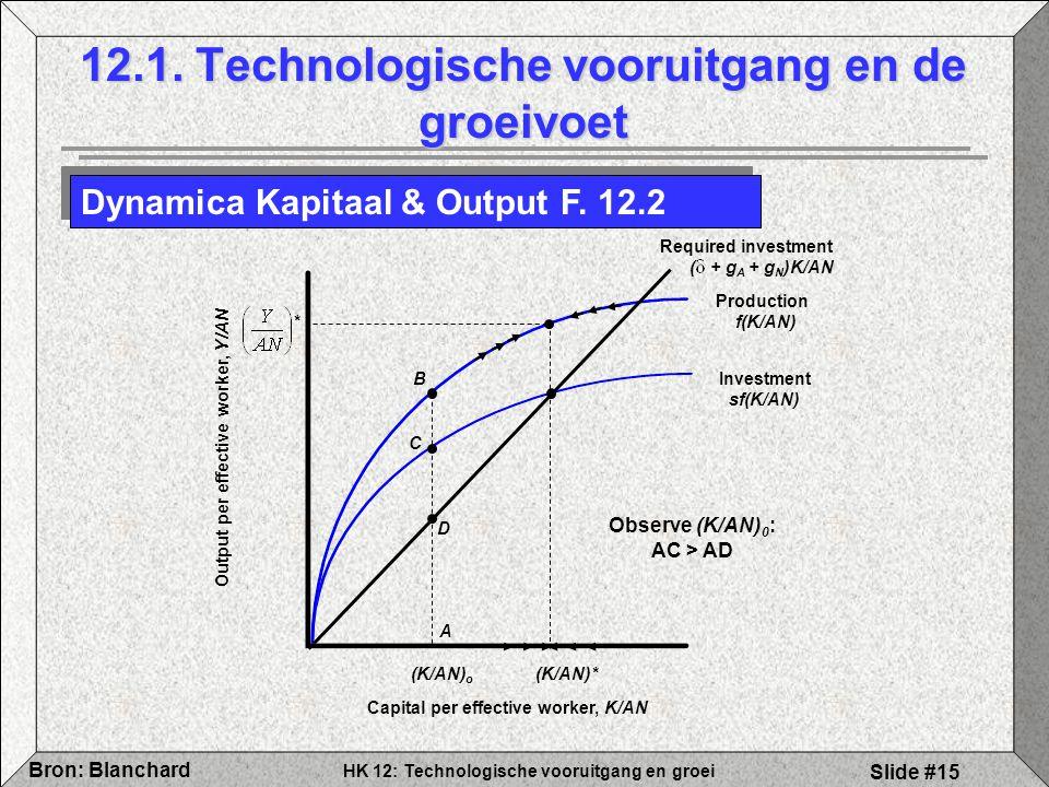 HK 12: Technologische vooruitgang en groei Bron: Blanchard Slide #15 12.1. Technologische vooruitgang en de groeivoet Dynamica Kapitaal & Output F. 12