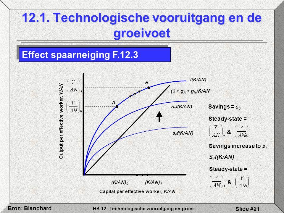 HK 12: Technologische vooruitgang en groei Bron: Blanchard Slide #21 12.1. Technologische vooruitgang en de groeivoet Effect spaarneiging F.12.3 f(K/A