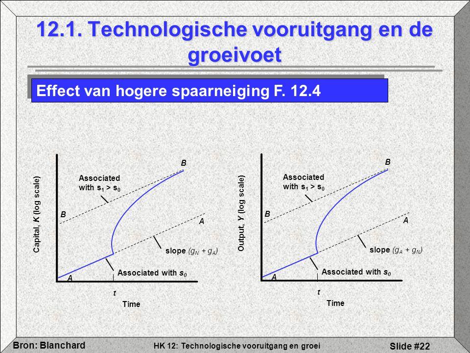 HK 12: Technologische vooruitgang en groei Bron: Blanchard Slide #22 12.1. Technologische vooruitgang en de groeivoet Effect van hogere spaarneiging F
