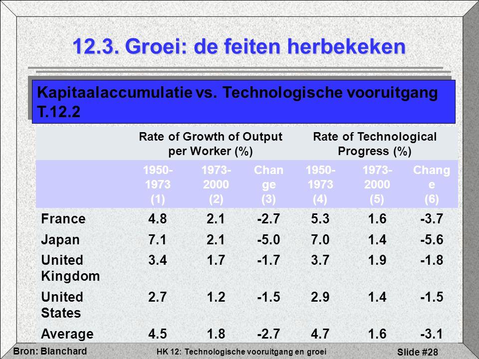 HK 12: Technologische vooruitgang en groei Bron: Blanchard Slide #28 12.3. Groei: de feiten herbekeken Kapitaalaccumulatie vs. Technologische vooruitg