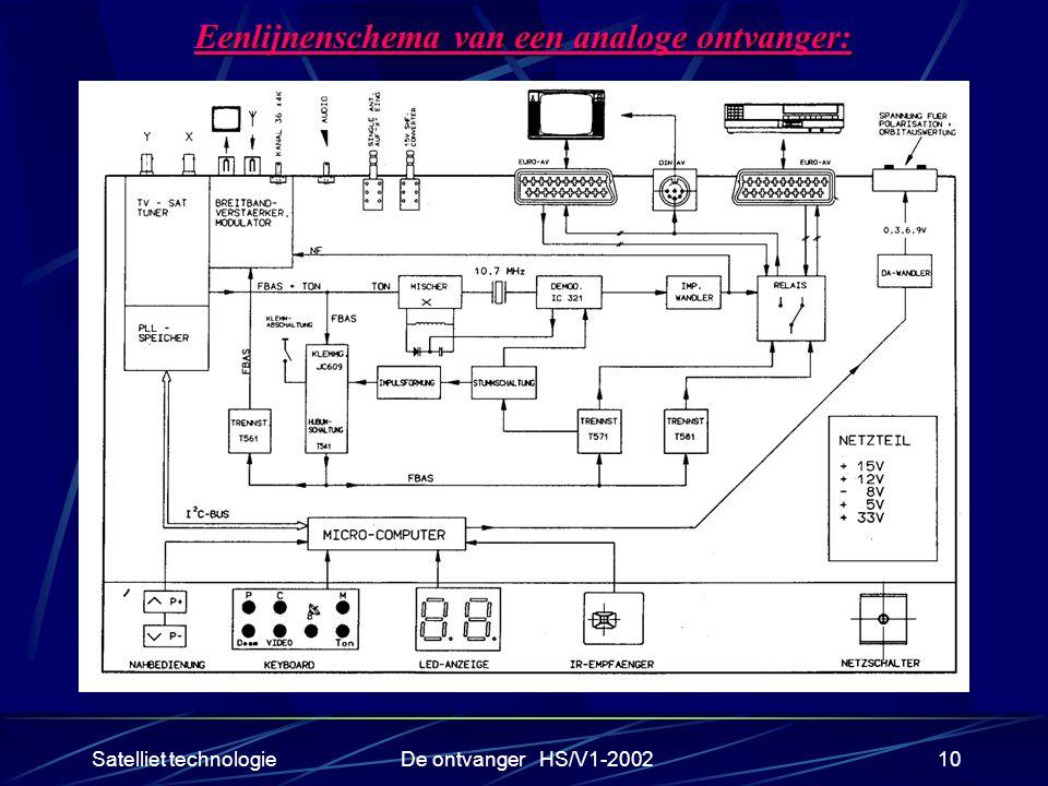 Satelliet technologieDe ontvanger HS/V1-200210 Eenlijnenschema van een analoge ontvanger: