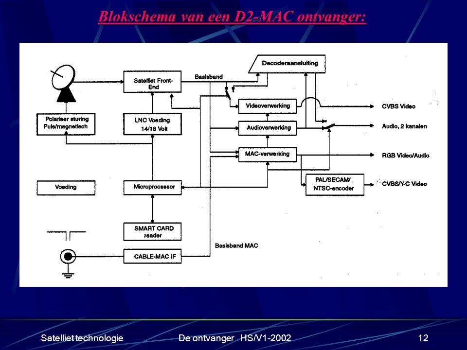 Satelliet technologieDe ontvanger HS/V1-200212 Blokschema van een D2-MAC ontvanger: