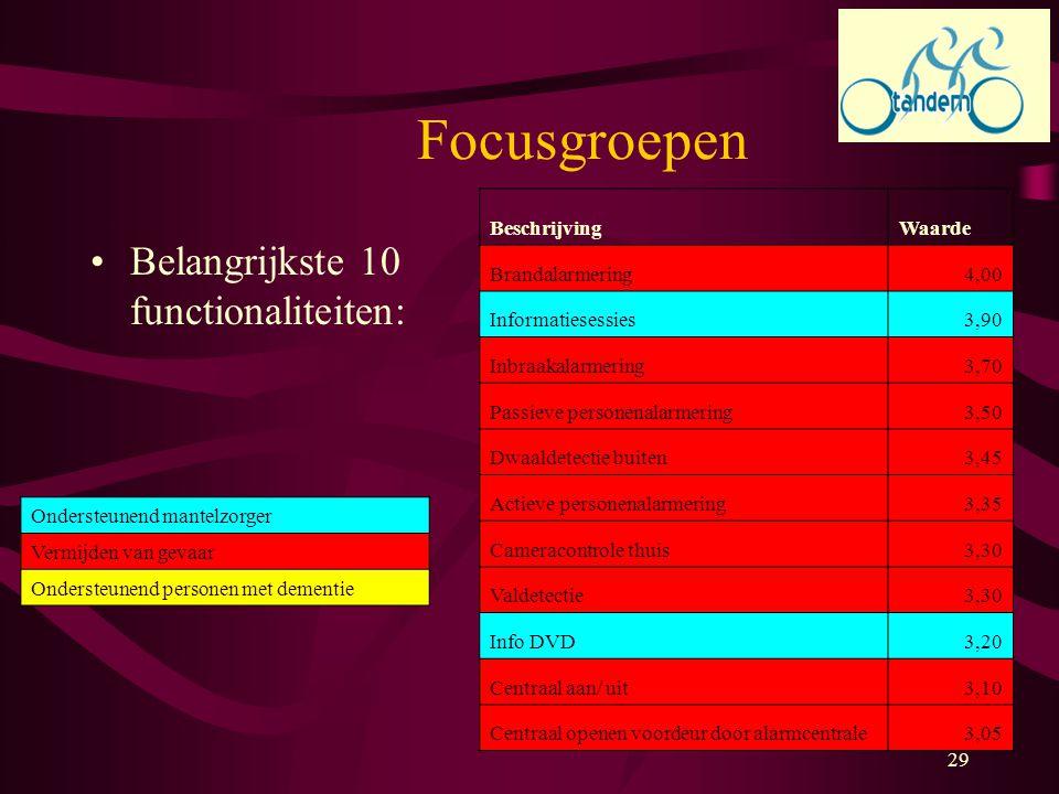 29 Focusgroepen Belangrijkste 10 functionaliteiten: BeschrijvingWaarde Brandalarmering4,00 Informatiesessies3,90 Inbraakalarmering3,70 Passieve person