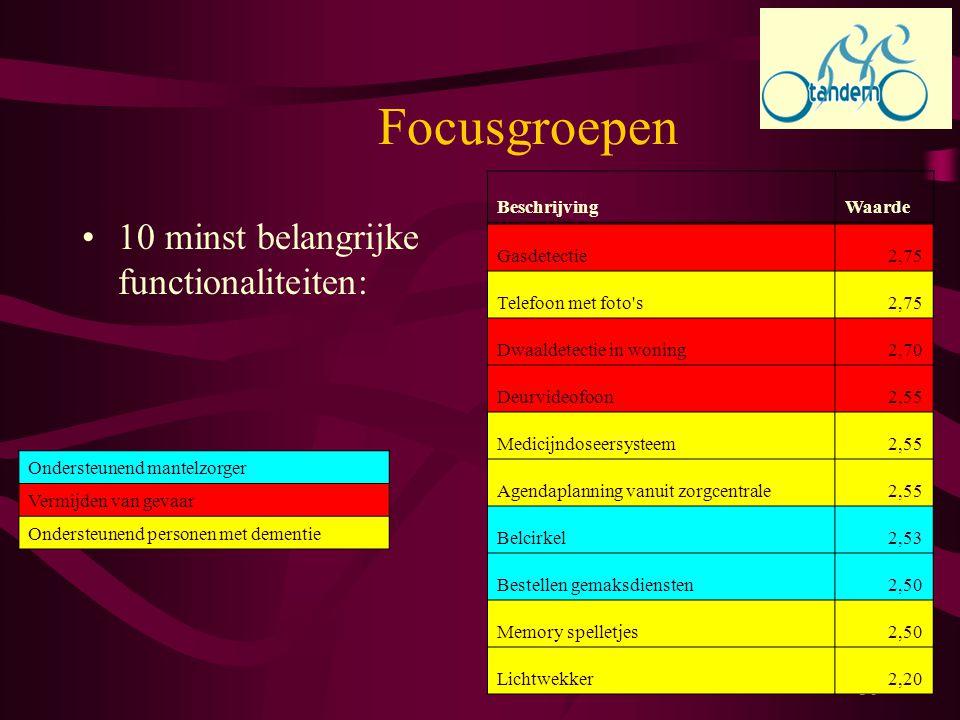 30 Focusgroepen 10 minst belangrijke functionaliteiten: Ondersteunend mantelzorger Vermijden van gevaar Ondersteunend personen met dementie Gasdetecti