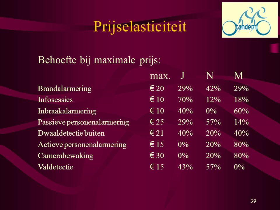 39 Prijselasticiteit Behoefte bij maximale prijs: max. JNM Brandalarmering € 2029%42%29% Infosessies € 1070%12%18% Inbraakalarmering € 1040%0%60% Pass