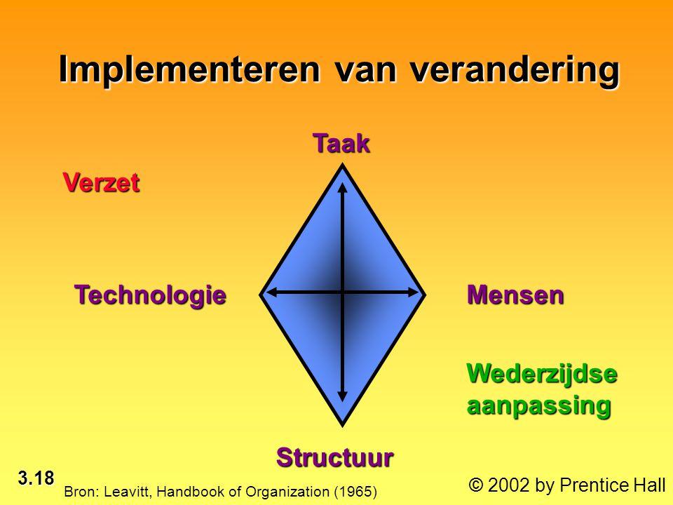 3.18 © 2002 by Prentice Hall Implementeren van verandering Bron: Leavitt, Handbook of Organization (1965)TaakMensenTechnologie Structuur Verzet Wederz