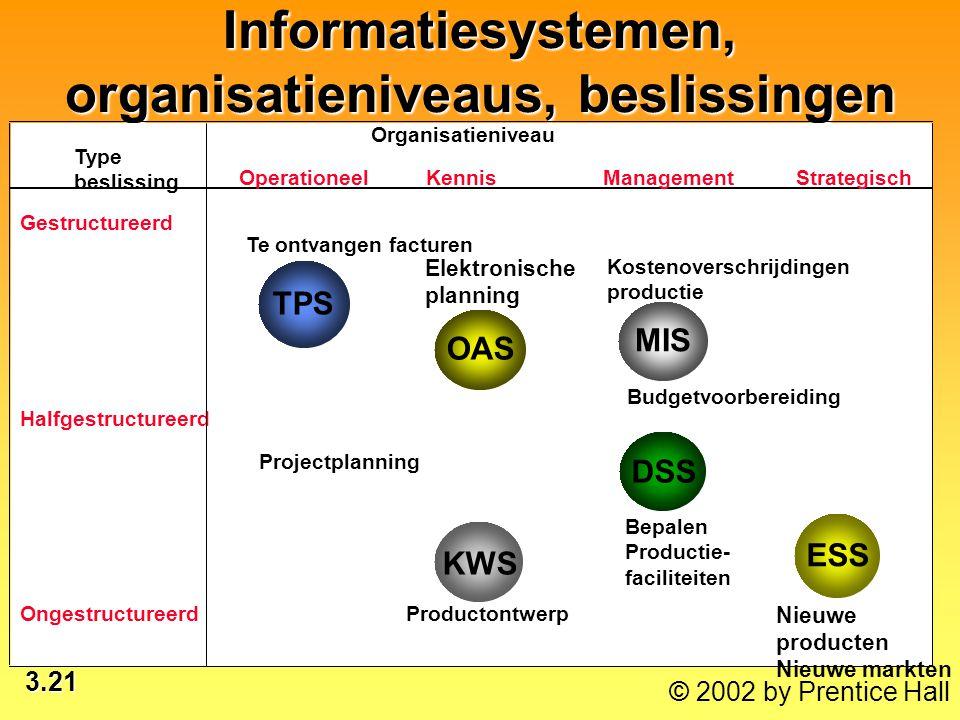 3.21 © 2002 by Prentice Hall Informatiesystemen, organisatieniveaus, beslissingen TPS OAS MIS KWS DSS ESS Organisatieniveau Type beslissing Operatione