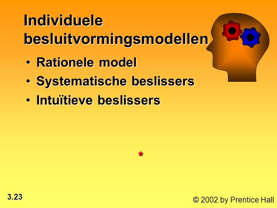 3.23 © 2002 by Prentice Hall Rationele modelRationele model Systematische beslissersSystematische beslissers Intuïtieve beslissersIntuïtieve beslissers* Individuele besluitvormingsmodellen