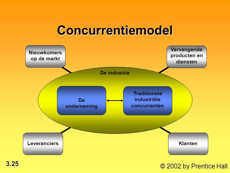 3.25 © 2002 by Prentice Hall Concurrentiemodel Vervangende producten en diensten Nieuwkomers op de markt LeveranciersKlanten De onderneming Traditionele industriële concurrenten De industrie