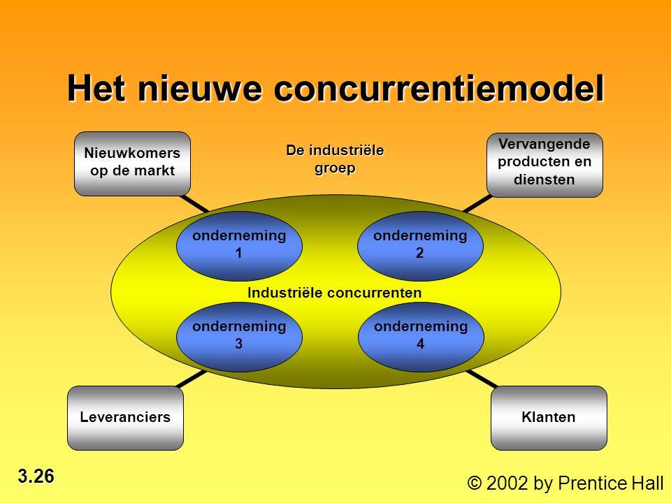 3.26 © 2002 by Prentice Hall Het nieuwe concurrentiemodel Vervangende producten en diensten Nieuwkomers op de markt LeveranciersKlanten De industriële