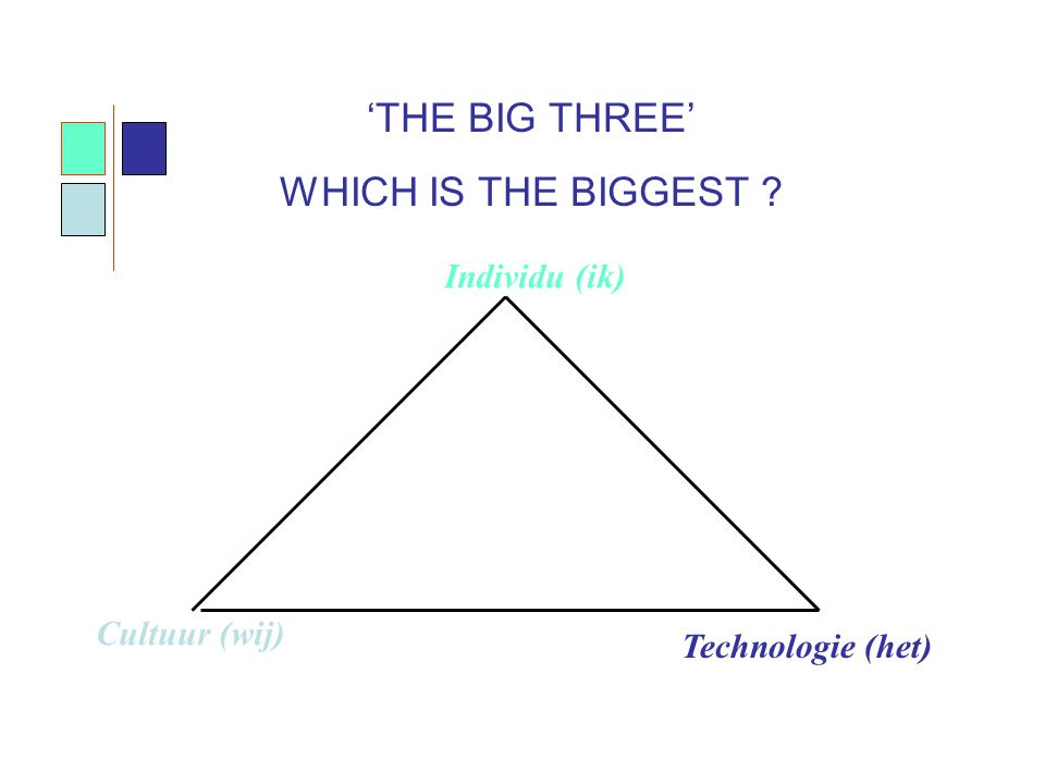 'THE BIG THREE' WHICH IS THE BIGGEST ? Cultuur (wij) Individu (ik) Technologie (het)