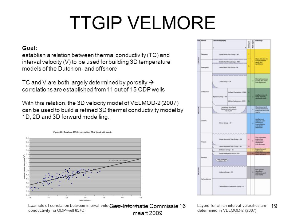 Geo-Informatie Commissie 16 maart 2009 19 TTGIP VELMORE Goal: establish a relation between thermal conductivity (TC) and interval velocity (V) to be used for building 3D temperature models of the Dutch on- and offshore TC and V are both largely determined by porosity  correlations are established from 11 out of 15 ODP wells With this relation, the 3D velocity model of VELMOD-2 (2007) can be used to build a refined 3D thermal conductivity model by 1D, 2D and 3D forward modelling.