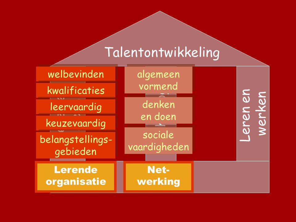 Talentontwikkeling Leren en kiezen Technologie Leren en werken welbevinden kwalificaties leervaardig keuzevaardig belangstellings- gebieden Lerende organisatie Net- werking algemeen vormend denken en doen sociale vaardigheden