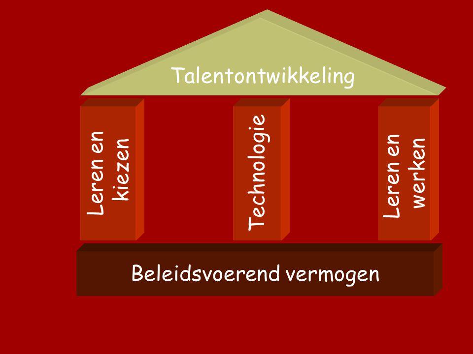 Talentontwikkeling Leren en kiezen Technologie Leren en werken Beleidsvoerend vermogen