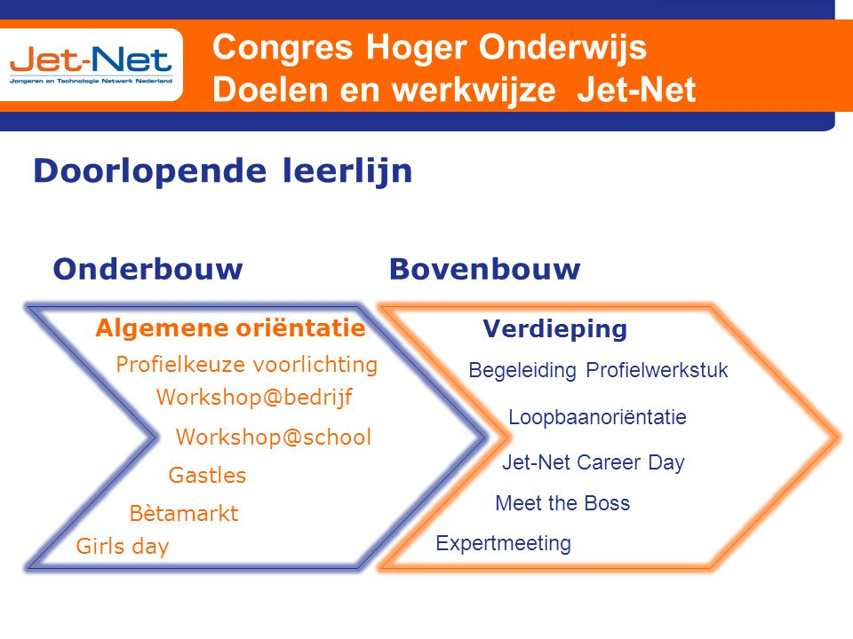 Congres Hoger Onderwijs Doelen en werkwijze Jet-Net Doorlopende leerlijn OnderbouwBovenbouw Algemene oriëntatie Verdieping Gastles Bètamarkt Workshop@