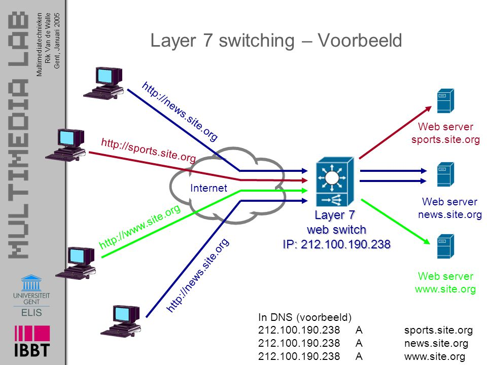 Multimediatechnieken 12 Rik Van de WalleGent, Januari 2005 Layer 7 switching – Voorbeeld Web server www.site.org http://www.site.org http://sports.site.org Web server sports.site.org http://news.site.org Web server news.site.org Layer 7 web switch IP: 212.100.190.238 Internet http://news.site.org In DNS (voorbeeld) 212.100.190.238Asports.site.org 212.100.190.238 Anews.site.org 212.100.190.238 Awww.site.org
