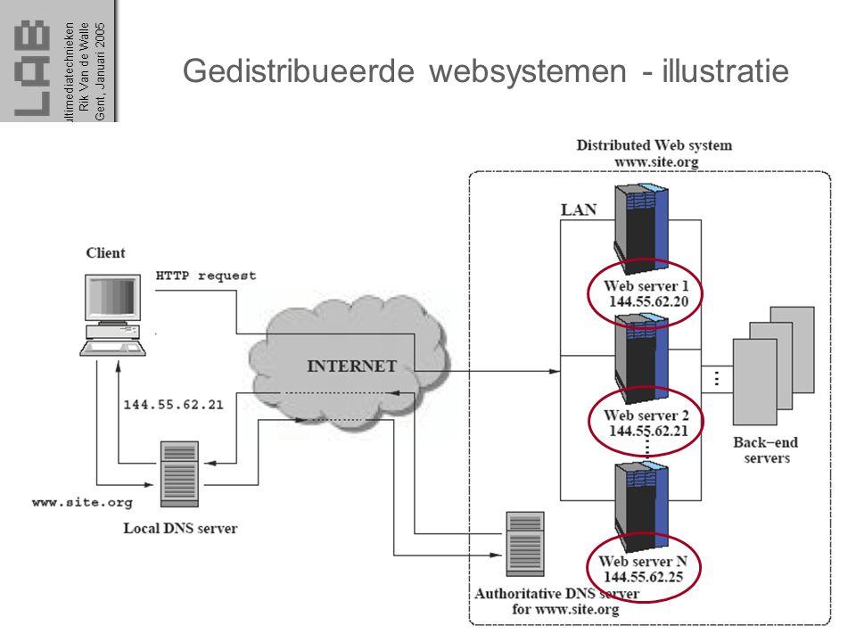 Multimediatechnieken 38 Rik Van de WalleGent, Januari 2005 Gedistribueerde websystemen - illustratie