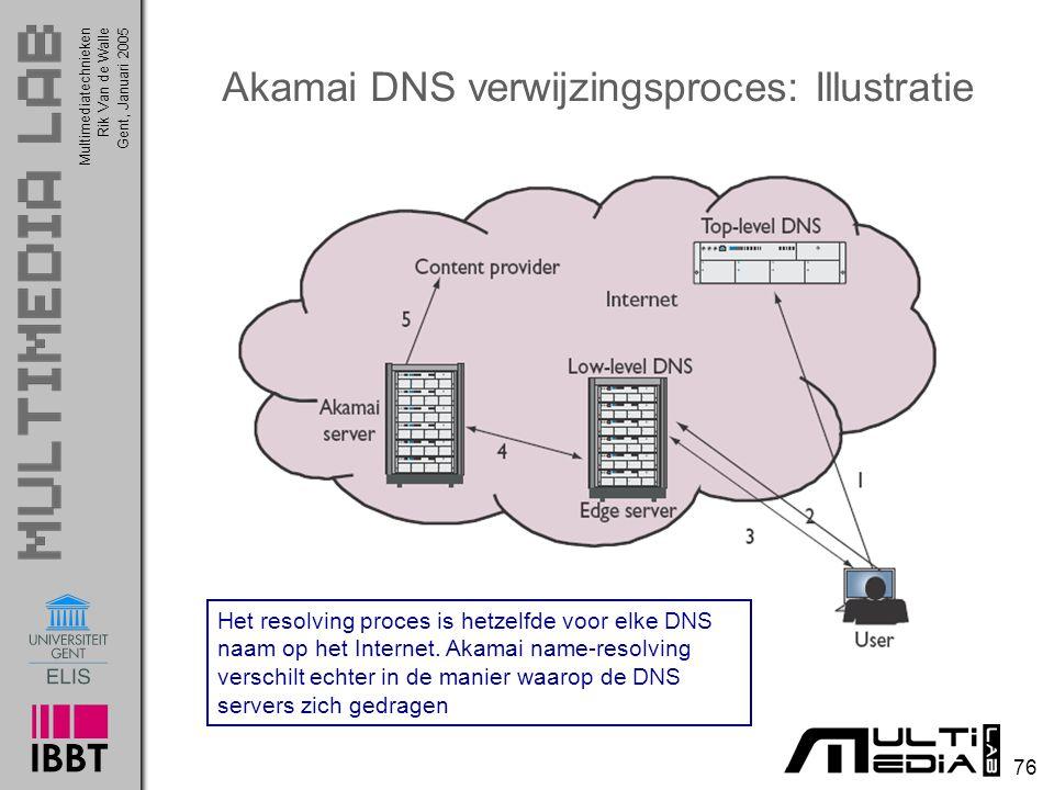 Multimediatechnieken 76 Rik Van de WalleGent, Januari 2005 Akamai DNS verwijzingsproces: Illustratie Het resolving proces is hetzelfde voor elke DNS naam op het Internet.