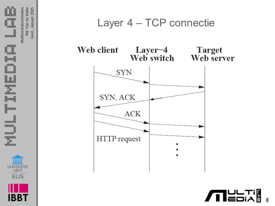Multimediatechnieken 8 Rik Van de WalleGent, Januari 2005 Layer 4 – TCP connectie
