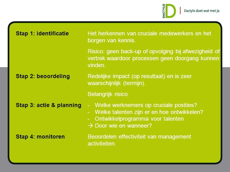 Stap 1: identificatieHet herkennen van cruciale medewerkers en het borgen van kennis. Risico: geen back-up of opvolging bij afwezigheid of vertrek waa
