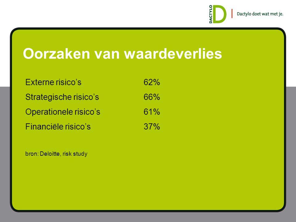 Oorzaken van waardeverlies Externe risico's62% Strategische risico's66% Operationele risico's 61% Financiële risico's37% bron: Deloitte, risk study