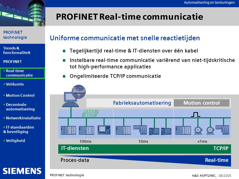Automation and Drives PROFINET technologie A&D AS/PT2/MC, 08/2005 Trends & functionaliteit PROFINET  Real-time communicatie  Veldunits  Motion Control  Decentrale automatisering  Netwerkinstallatie  IT-standaarden & beveiliging  Veiligheid Automatisering en besturingen Standaardkanaal TCP/IP en UDP/IP Parametering en configuratie Diagnose gegevens Onderhandelen van gebruikerskanaal Real-time kanaal RT High-performance cyclische en gebruikers- data transmissie Event-triggered berichten/alarmen Real-time kanaal IRT Synchrone gebruikers- datatransmissie Afwijkingen <1 μ sec Real-time RTIRT Real-time 1 Ethernet TCP/UDP PROFINET applicaties IT-applica- ties bijvoorbeeld HTTP SNMP DHCP...