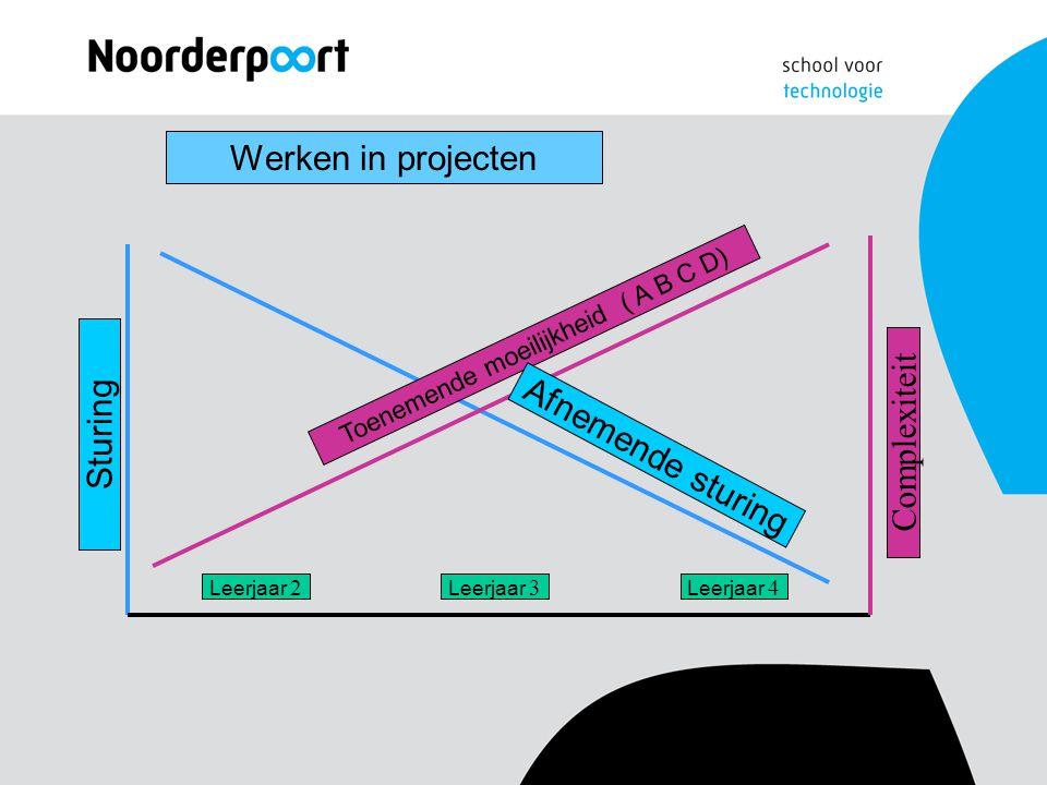 Werken in projecten Complexiteit Sturing Toenemende moeilijkheid ( A B C D) Afnemende sturing Leerjaar 2 Leerjaar 3 Leerjaar 4