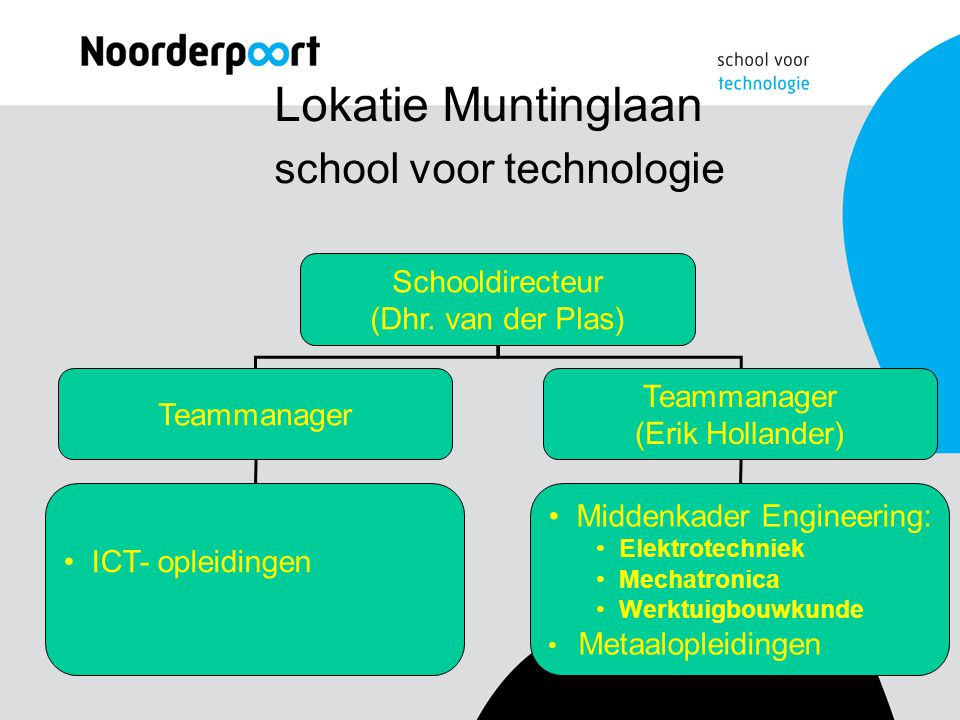 Centraal ontwikkelde examens Nederlands (incl.instellingsexamens) Rekenen.