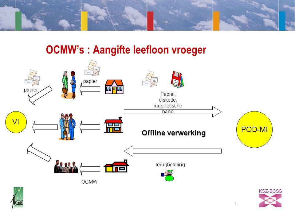 KSZ-BCSS OCMW's : Aangifte leefloon vroeger OCMW POD-MI Papier, diskette, magnetische band Terugbetaling Offline verwerking VI papier