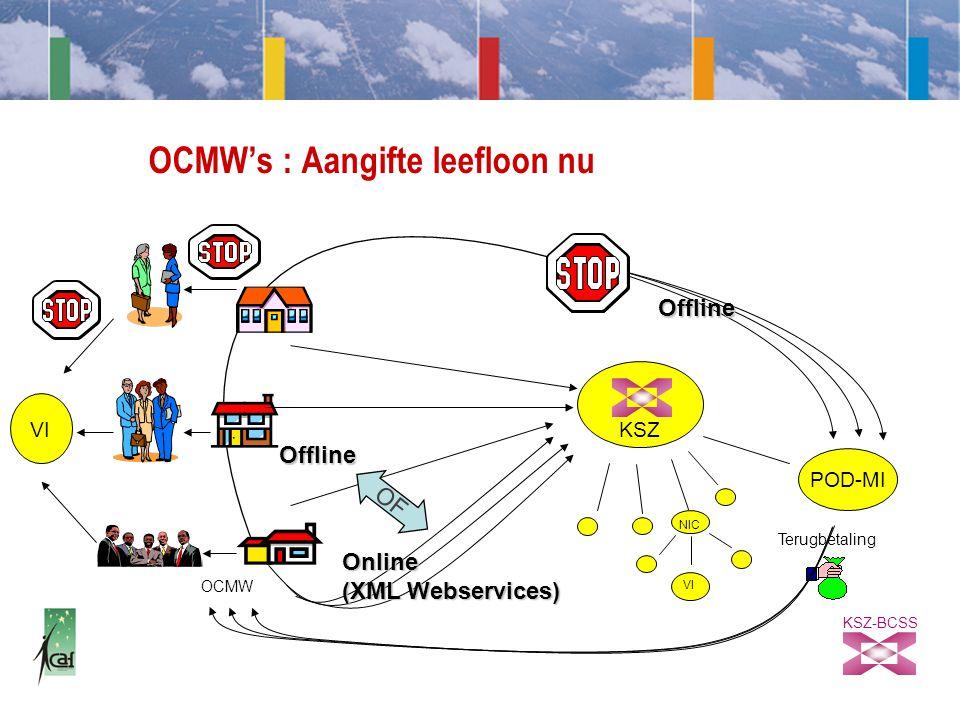 KSZ-BCSS OCMW's : Aangifte leefloon nu POD-MI Terugbetaling OCMW KSZ OF Online (XML Webservices) Offline Offline VI NIC
