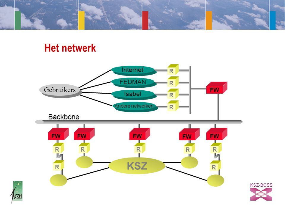 KSZ-BCSS Het netwerk R FW R Gebruikers FW RRR Internet R FEDMAN R Isabel Andere netwerken FW RR Backbone R R KSZ