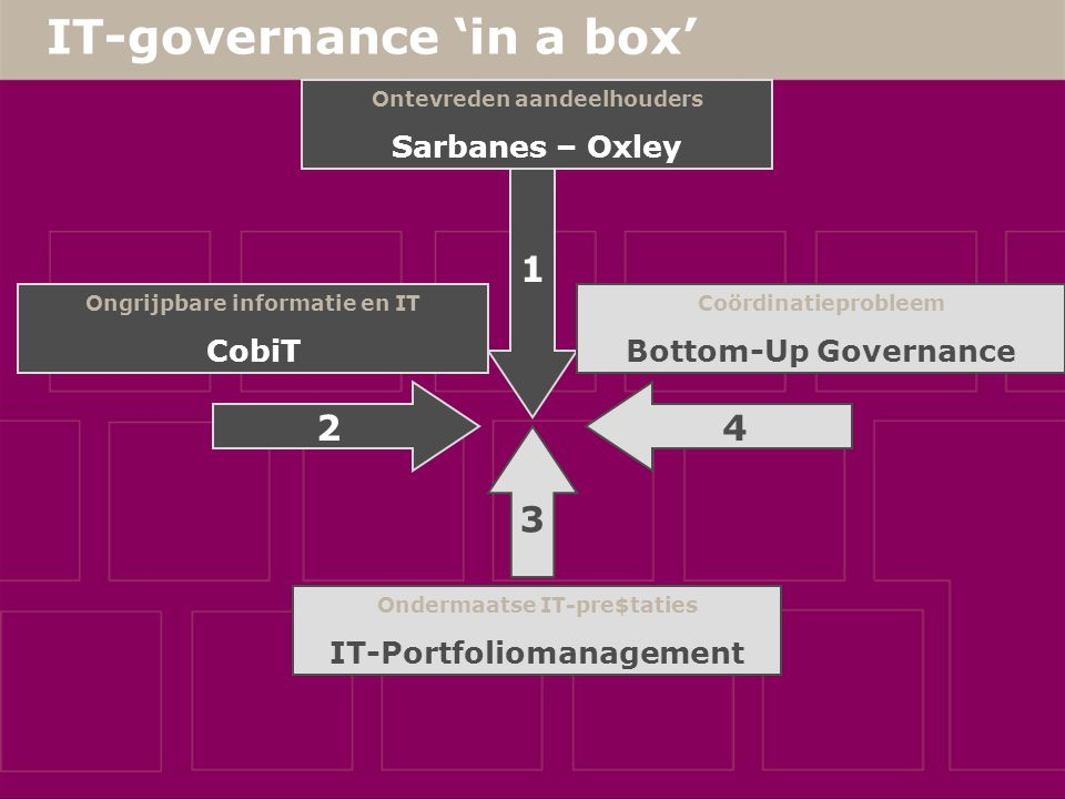 IT-governance 'in a box' 1 Ongrijpbare informatie en IT CobiT Ondermaatse IT-pre$taties IT-Portfoliomanagement Coördinatieprobleem Bottom-Up Governance 2 4 3 Ontevreden aandeelhouders Sarbanes – Oxley