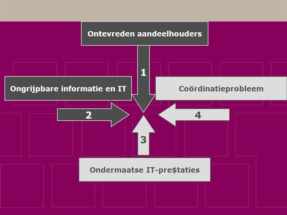 1 Ongrijpbare informatie en IT Ondermaatse IT-pre$taties Coördinatieprobleem 2 4 3 Ontevreden aandeelhouders