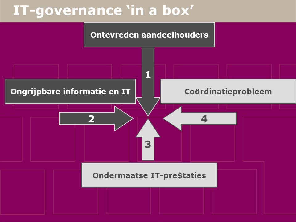 IT-governance 'in a box' 1 Ongrijpbare informatie en IT Ondermaatse IT-pre$taties Coördinatieprobleem 2 4 3 Ontevreden aandeelhouders