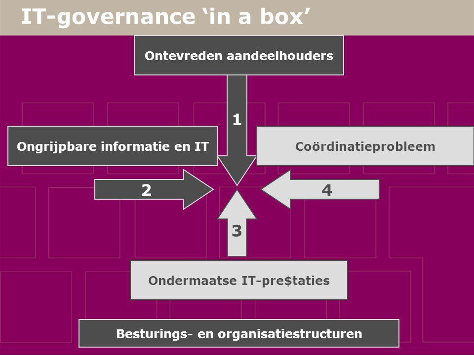 IT-governance 'in a box' 1 Ongrijpbare informatie en IT Ondermaatse IT-pre$taties Coördinatieprobleem 2 4 3 Ontevreden aandeelhouders Sarbanes – Oxley
