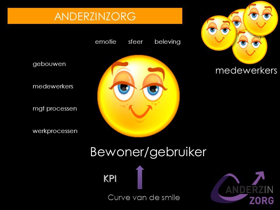 emotie sfeer beleving gebouwen medewerkers mgt processen werkprocessen Bewoner/gebruiker Curve van de smile KPI ANDERZINZORG medewerkers