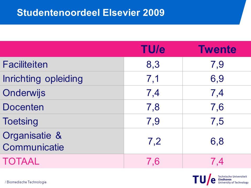 Studentenoordeel Elsevier 2009 / Biomedische Technologie TU/eTwente Faciliteiten8,37,9 Inrichting opleiding7,16,9 Onderwijs7,4 Docenten7,87,6 Toetsing7,97,5 Organisatie & Communicatie 7,26,8 TOTAAL7,67,4