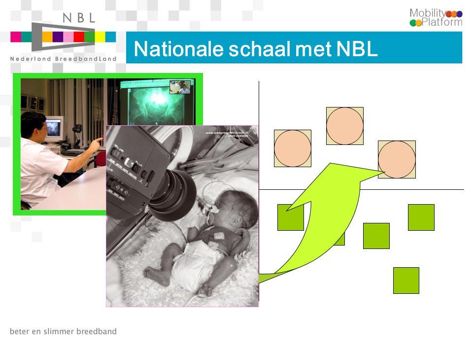 Nationale schaal met NBL