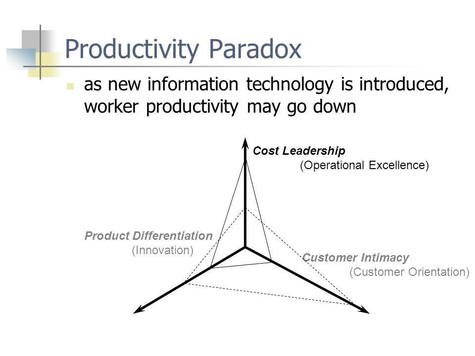 Productivity Paradox as new information technology is introduced, worker productivity may go down Cost Leadership (Operational Excellence) Product Dif