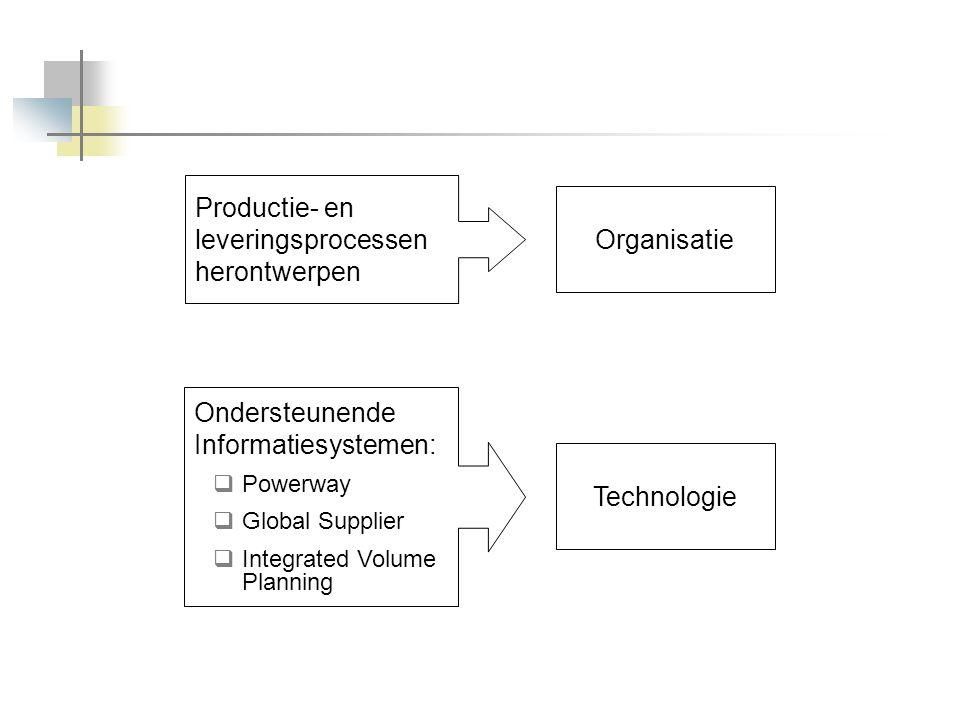 Organisatie Technologie Productie- en leveringsprocessen herontwerpen Ondersteunende Informatiesystemen:  Powerway  Global Supplier  Integrated Vol