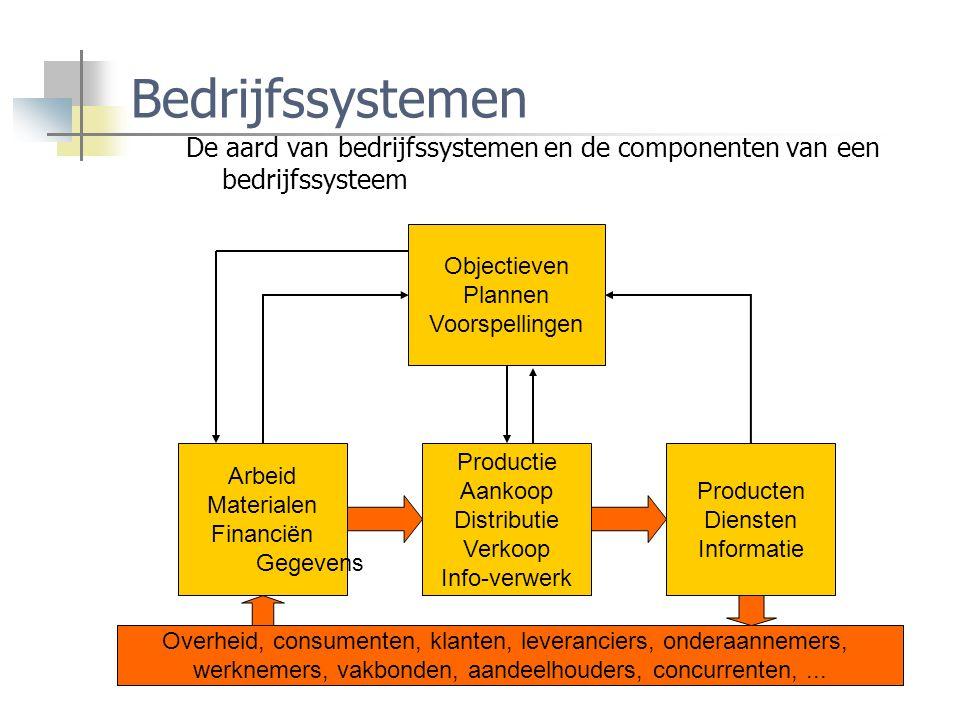 Bedrijfssystemen De aard van bedrijfssystemen en de componenten van een bedrijfssysteem Objectieven Plannen Voorspellingen Arbeid Materialen Financiën