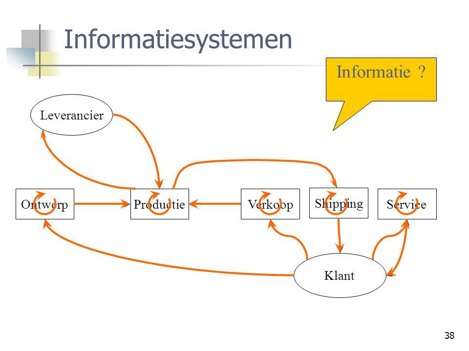 38 Informatiesystemen Leverancier Klant OntwerpProductieVerkoop Shipping Service Informatie ?