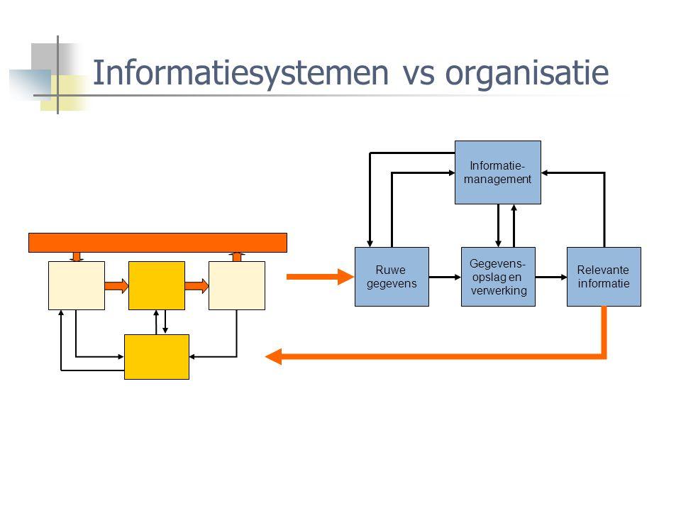 Informatiesystemen vs organisatie Informatie- management Ruwe gegevens Relevante informatie Gegevens- opslag en verwerking