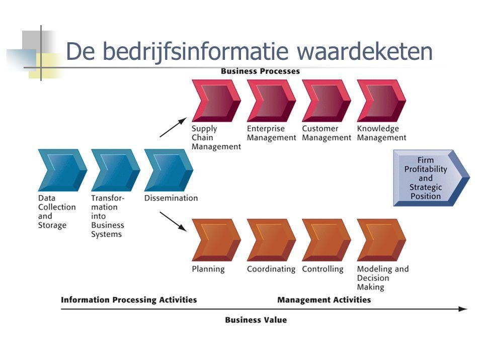 De bedrijfsinformatie waardeketen