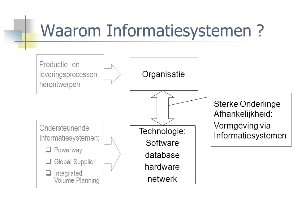 Waarom Informatiesystemen ? Organisatie Technologie: Software database hardware netwerk Productie- en leveringsprocessen herontwerpen Ondersteunende I