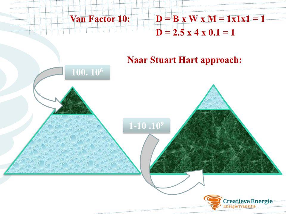 Van Factor 10: D = B x W x M = 1x1x1 = 1 D = 2.5 x 4 x 0.1 = 1 Naar Stuart Hart approach: 100. 10 6 1-10.10 9