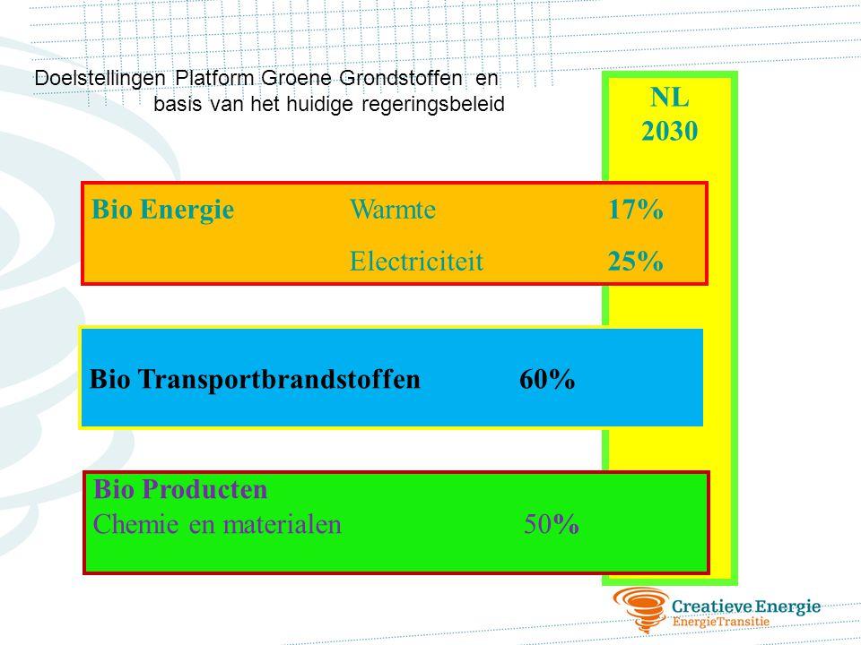Doelstellingen Platform Groene Grondstoffen en basis van het huidige regeringsbeleid NL 2030 Bio EnergieWarmte 17% Electriciteit 25% Bio Transportbran