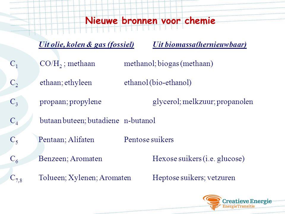 Uit olie, kolen & gas (fossiel)Uit biomassa(hernieuwbaar) C 1 CO/H 2 ; methaanmethanol; biogas (methaan) C 2 ethaan; ethyleen ethanol (bio-ethanol) C