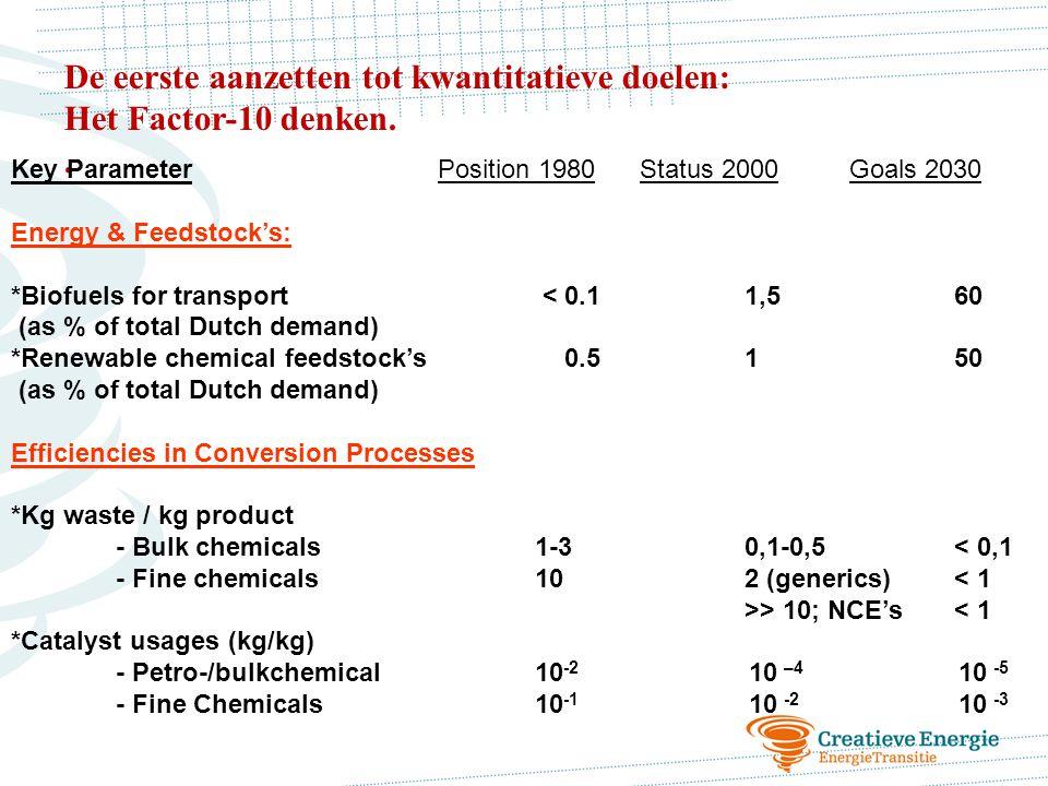 De eerste aanzetten tot kwantitatieve doelen: Het Factor-10 denken.. Key Parameter Position 1980Status 2000Goals 2030 Energy & Feedstock's: *Biofuels