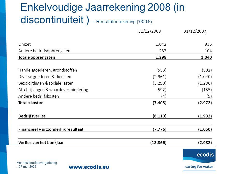 Enkelvoudige Jaarrekening 2008 (in discontinuiteit ) → Resultatenrekening ('000 €) Aandeelhoudersvergadering - 27 mei 2009 31/12/200831/12/2007 Omzet1.042936 Andere bedrijfsopbrengsten237104 Totale opbrengsten 1.298 1.040 Handelsgoederen, grondstoffen(553)(582) Diverse goederen & diensten(2.961)(1.040) Bezoldigingen & sociale lasten(3.299)(1.206) Afschrijvingen & waardevermindering(592)(135) Andere bedrijfskosten(4)(9) Totale kosten (7.408) (2.972) Bedrijfsverlies (6.110) (1.932) Financieel + uitzonderlijk resultaat (7.776) (1.050) Verlies van het boekjaar (13.866) (2.982)